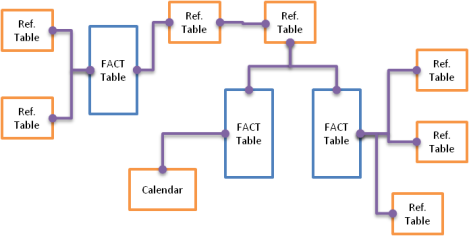 The optimal qlikview data structure qlikcentral for Qlikview table design
