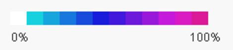 Heatmap Colour Range