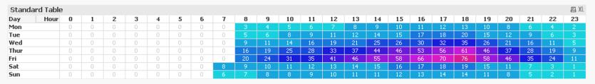 Heatmap Table
