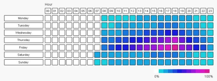 Heatmap Text Boxes