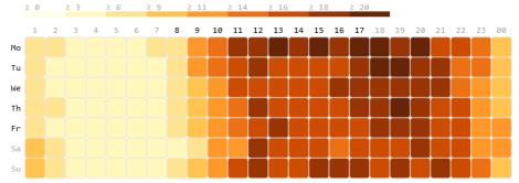 Qlik Visualizing the busy-ness
