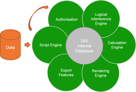The Qlik Engine - With the data flowing in from the left the process run's from the Script Engine clockwise.