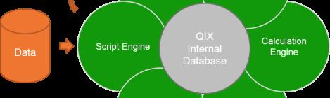 The Qlik Engine