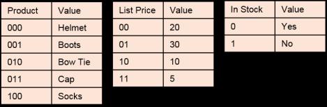 QlikView Symbol Tables