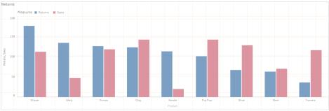 QlikSense Bar Chart