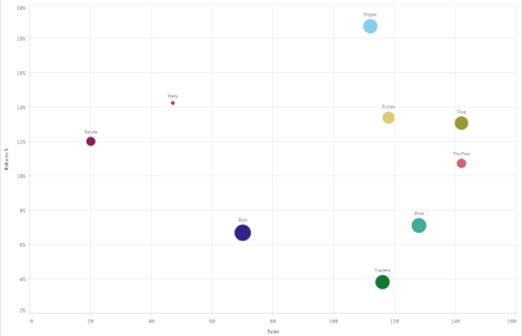 QlikSense Scatter Plot Chart
