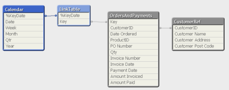 Qlik Link Table