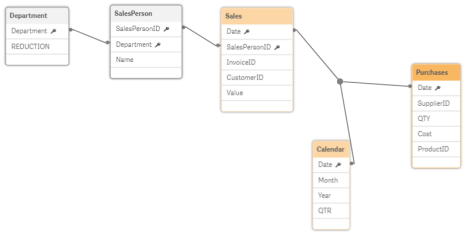 Section Access Reduction Data Model