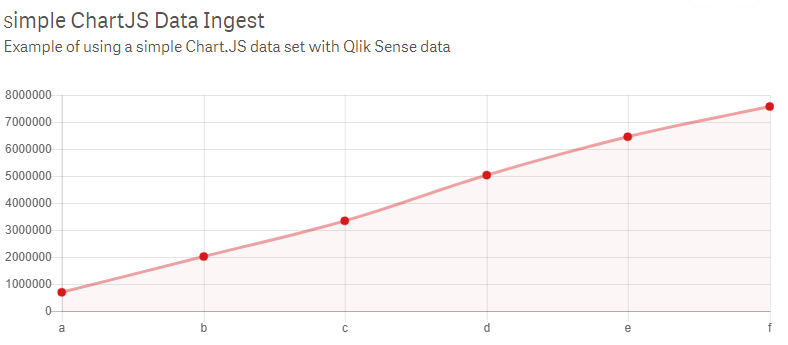 My First Qlik Sense Chart js Extension | qlikcentral